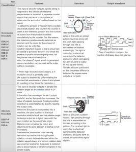 Operating Principle of Rotary Encoder